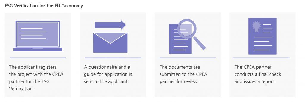 The process of the ESG verification